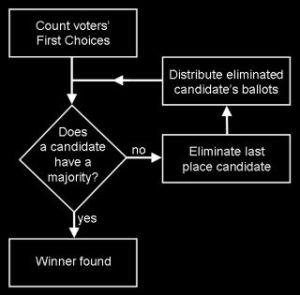 instantrunoffvoting